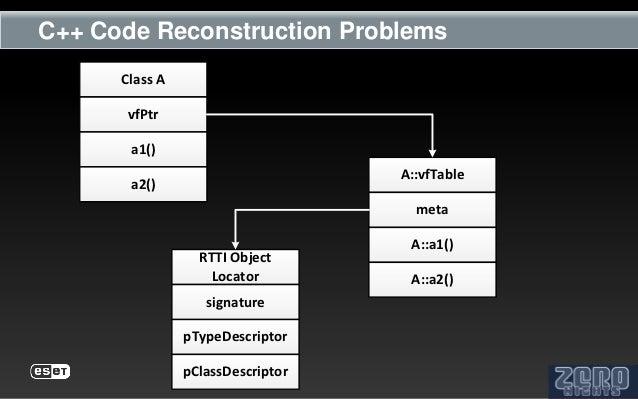 C++ Code Reconstruction Problems      Class A       vfPtr       a1()                                   A::vfTable       a2...
