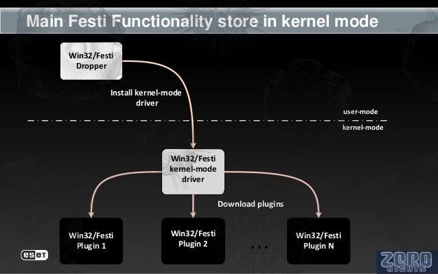 Main Festi Functionality store in kernel mode     Win32/Festi      Dropper               Install kernel-mode              ...