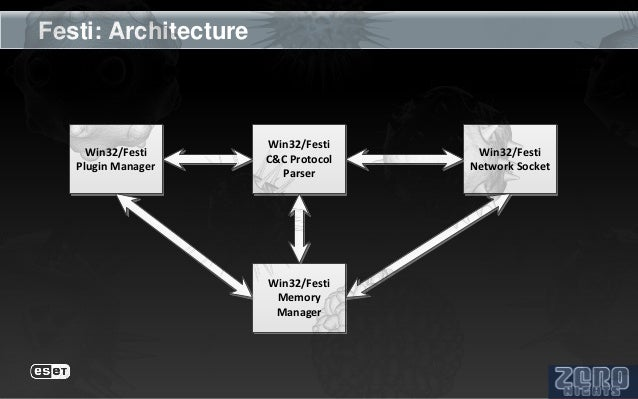 Festi: Architecture                      Win32/Festi     Win32/Festi                      Win32/Festi                     ...
