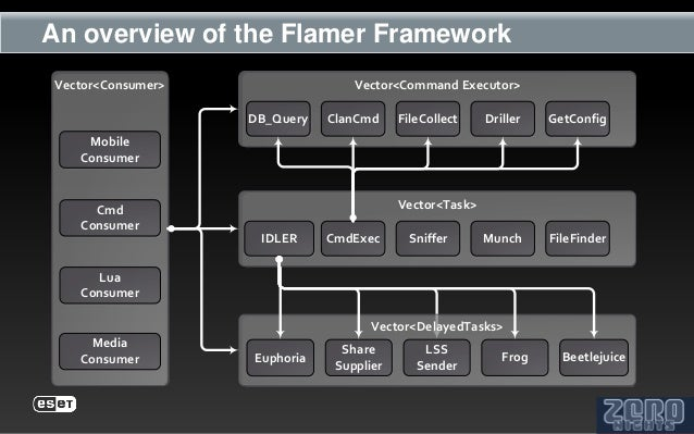 An overview of the Flamer FrameworkVector<Consumer>                  Vector<Command Executor>                   DB_Query  ...