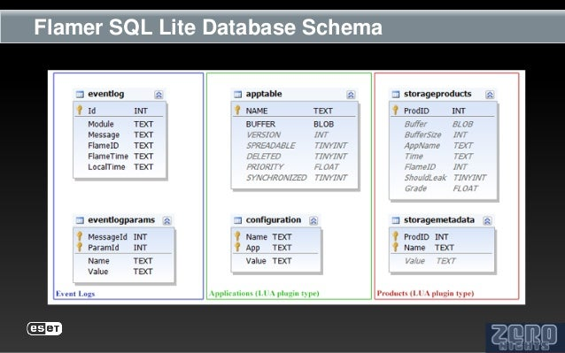 Flamer SQL Lite Database Schema
