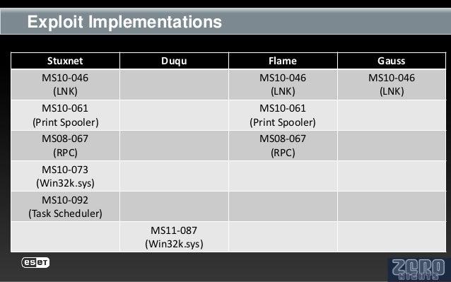 Exploit Implementations     Stuxnet          Duqu             Flame         Gauss   MS10-046                         MS10-...