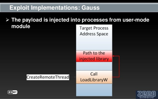 Exploit Implementations: Gauss The payload is injected into processes from user-mode  module