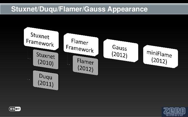 Stuxnet/Duqu/Flamer/Gauss Appearance
