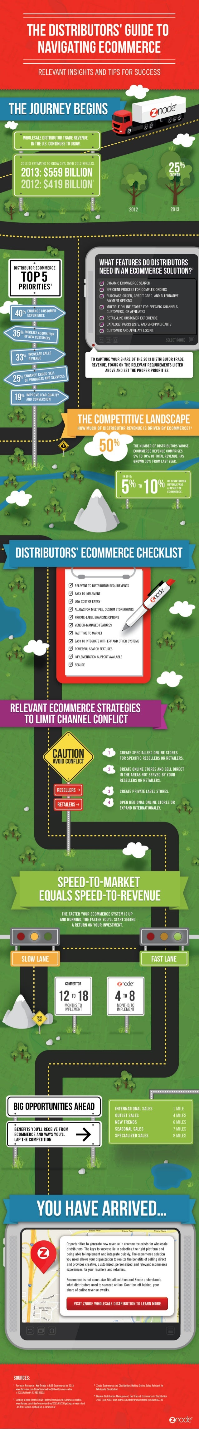 Infographic: The Distributors' Guide to Navigating Ecommerce