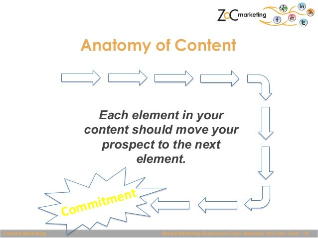 Anatomy of Content  Each element in your content should move your prospect to the next element.  ent   mitm Com Content ...