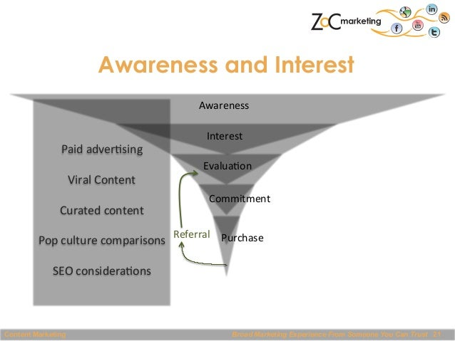 Awareness and Interest Awareness       Interest   Paid  adver@sing      Evalua@on   Viral  Content     ...