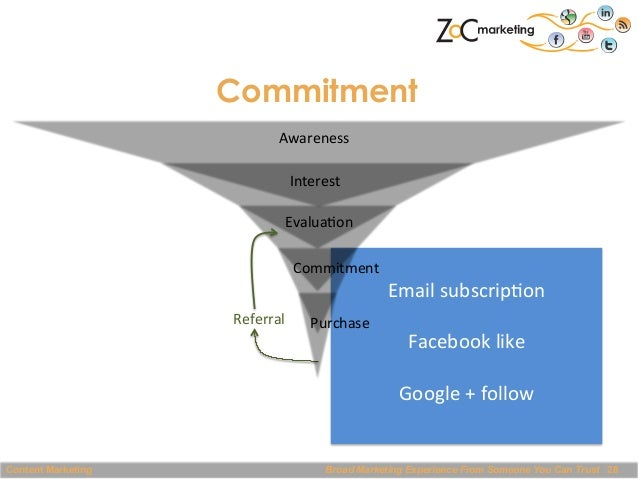 Commitment Awareness   Interest   Evalua@on   Commitment   Referral      Content Marketing  Purchase      ...