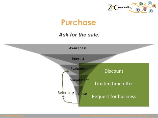 Purchase Ask for the sale. Awareness   Interest   Evalua@on   Commitment   Referral    Purchase    Content M...