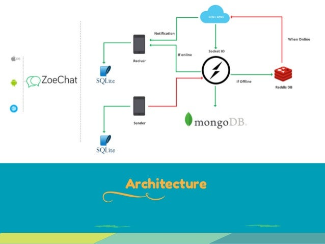 ... Nybusiness.com Architecture ...