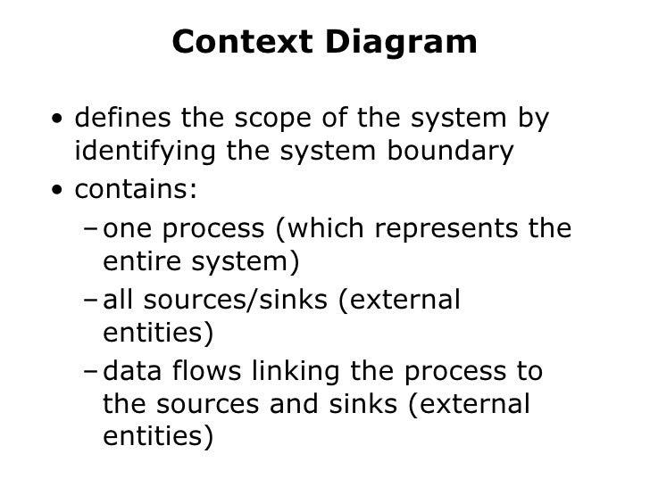 Zohaib dfd context diagrambr ccuart Images