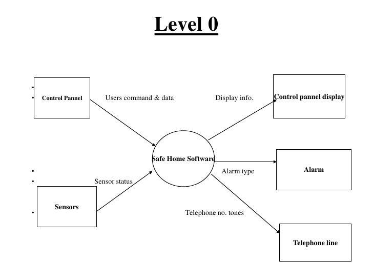 gym management dfd level 0 essay sample. Black Bedroom Furniture Sets. Home Design Ideas