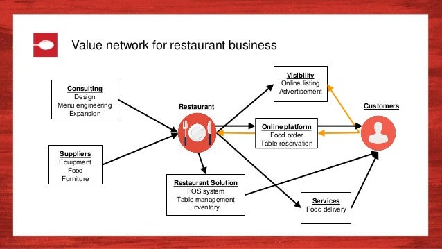 Zomato: Transforming the Global Restaurant Business