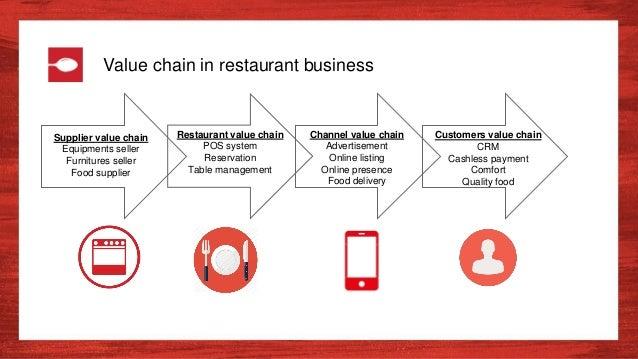 Restaurant value chain