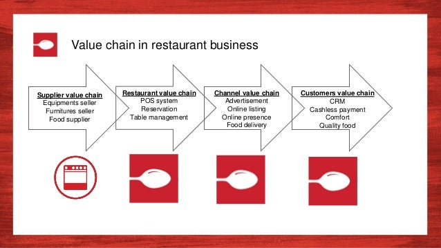 Zomato Transforming The Global Restaurant Business