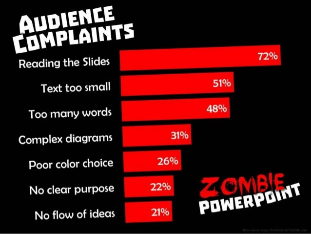 Audience Complaints: (1) reading the slide, (2) text too small, (3) too many words, (4) overly complex diagrams, (5) poor ...