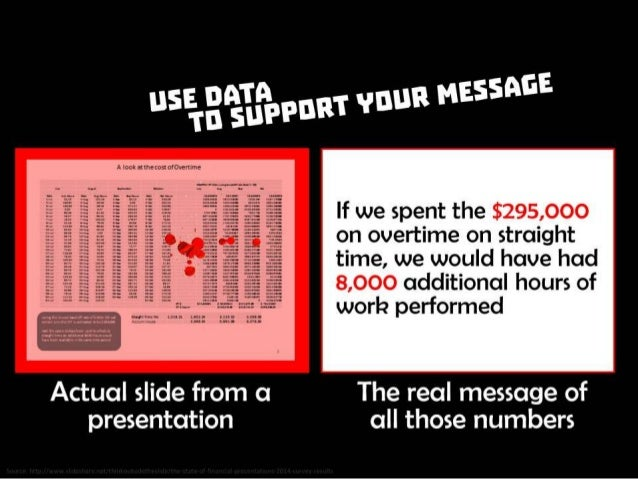 Use data to support your message. (1) Actual slide from a presentation, (2) The real message of all those numbers. Source:...