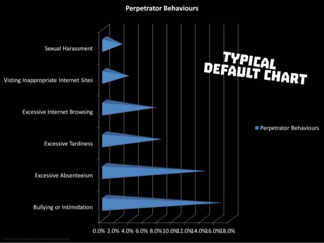 Typical default chart