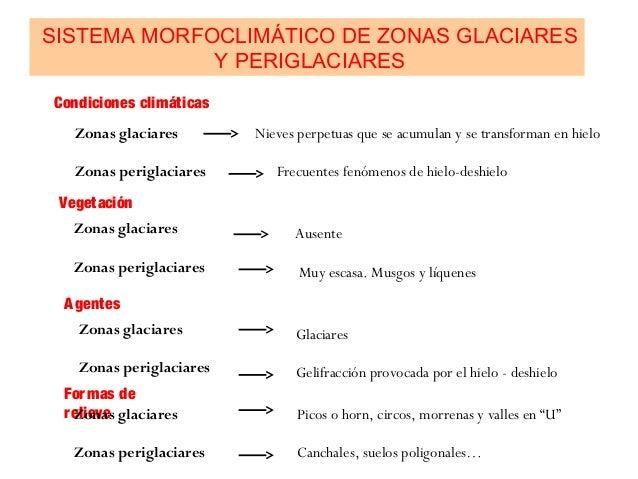 SISTEMA MORFOCLIMÁTICO DE ZONAS GLACIARES Y PERIGLACIARES Condiciones climáticas Zonas glaciares Zonas periglaciares Nieve...
