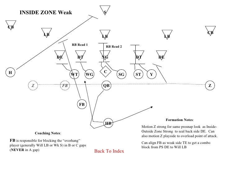 Zone Blocking