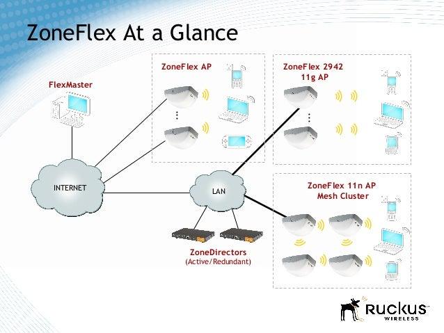 ruckus zonedirector 1200 default application package