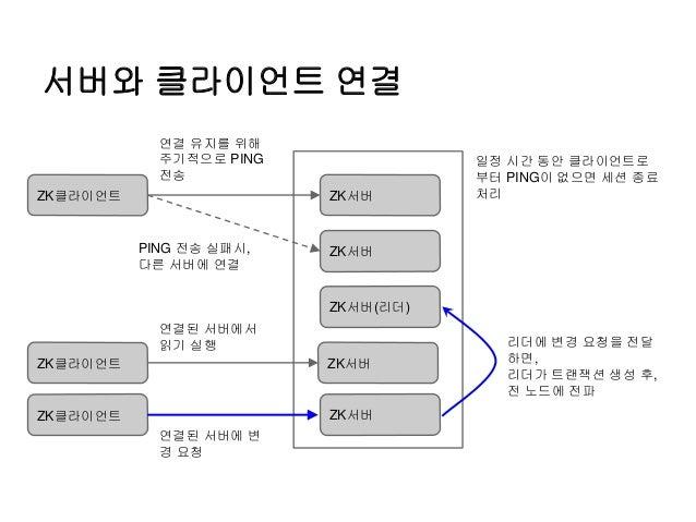 서버와 클라이언트 연결 ZK클라이언트 ZK서버 ZK서버 ZK서버(리더) ZK서버 ZK서버 ZK클라이언트 연결 유지를 위해 주기적으로 PING 전송 연결된 서버에서 읽기 실행 일정 시간 동안 클라이언트로 부터 PING이 ...