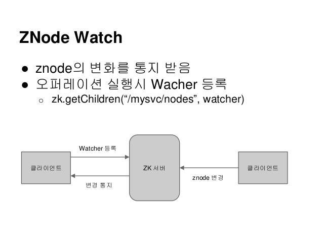 "ZNode Watch ● znode의 변화를 통지 받음 ● 오퍼레이션 실행시 Wacher 등록 o zk.getChildren(""/mysvc/nodes"", watcher) ZK 서버클라이언트 클라이언트 Watcher 등록..."