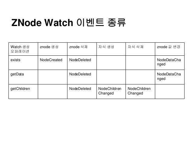 ZNode Watch 이벤트 종류 Watch 생성 오퍼레이션 znode 생성 znode 삭제 자식 생성 자식 삭제 znode 값 변경 exists NodeCreated NodeDeleted NodeDataCha nged...