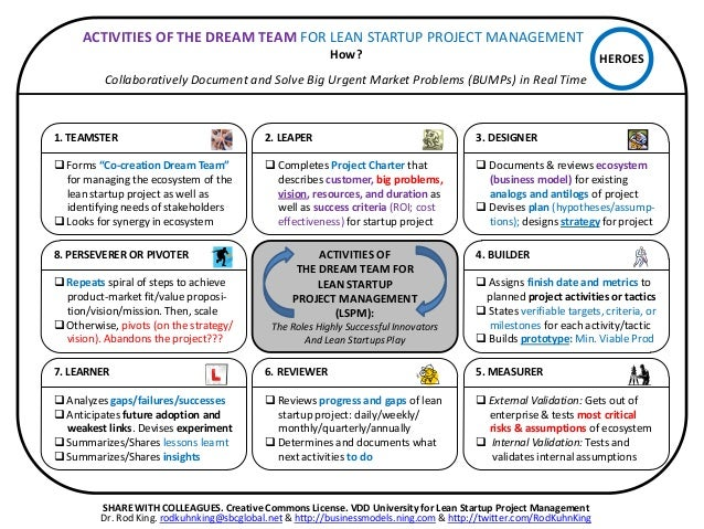 Zoomable Project Canvas for Business Model Improvement and Disruption…