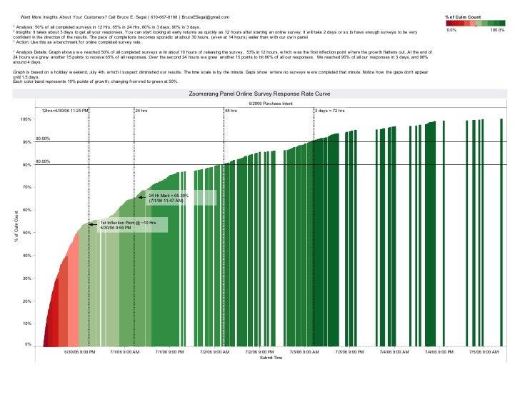 Zoomerang survey completion rate 6 surveys