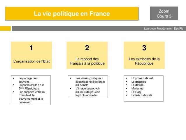 Zoom Cours 3  La vie politique en France  Laurence Freudenreich Dpt Fle ESCE  1  2  3  L'organisation de l'Etat  Le rappor...