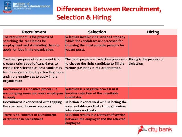 Recruitment, Selection and Hiring Policy of The City Bank Ltd.