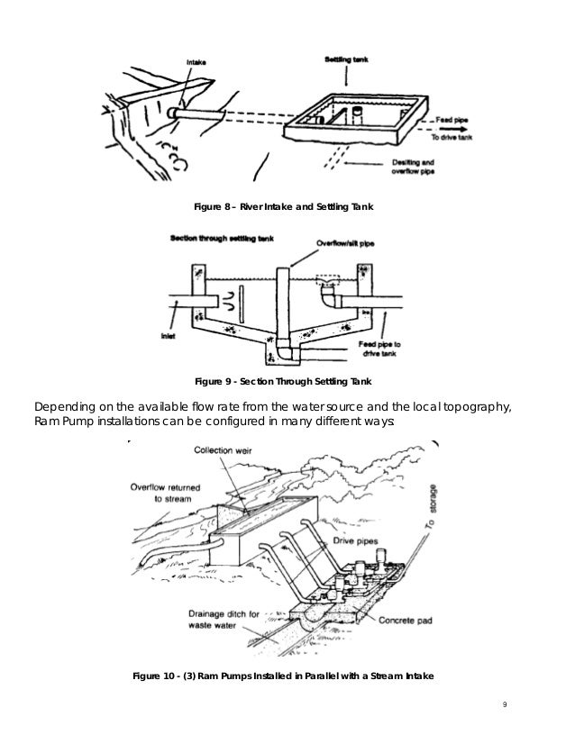 Hydraulic Ram Pump System Design Manual Peace Corps