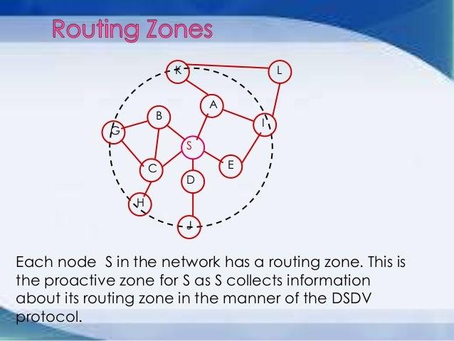 Zone Routing Protocol Slide 3