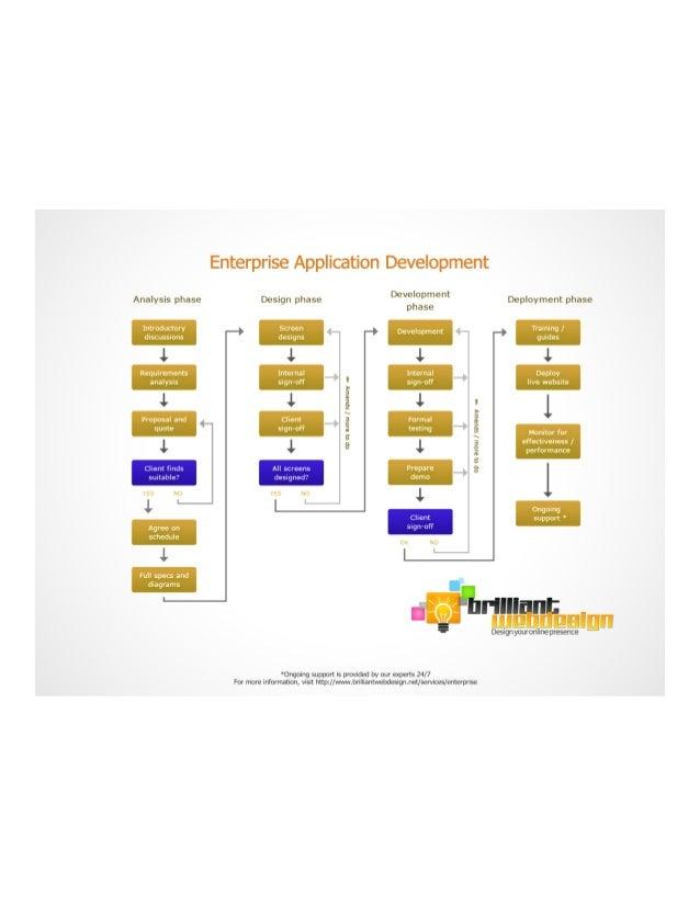 Brilliantwebdesign.net Enterprise
