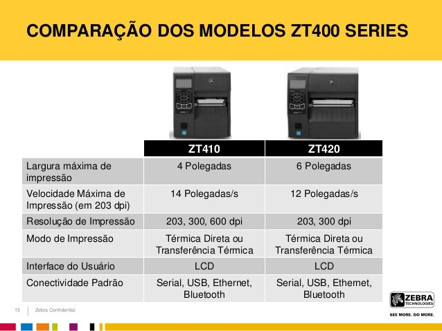 Zebra Confidential COMPARAÇÃO DOS MODELOS ZT400 SERIES ZT410 ZT420 Largura máxima de impressão 4 Polegadas 6 Polegadas Vel...