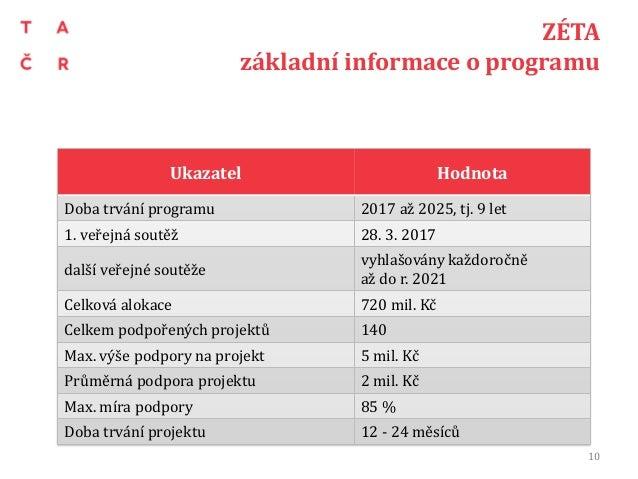 ZÉTA základní informace o programu 10 Ukazatel Hodnota Doba trvání programu 2017 až 2025, tj. 9 let 1. veřejná soutěž 28. ...