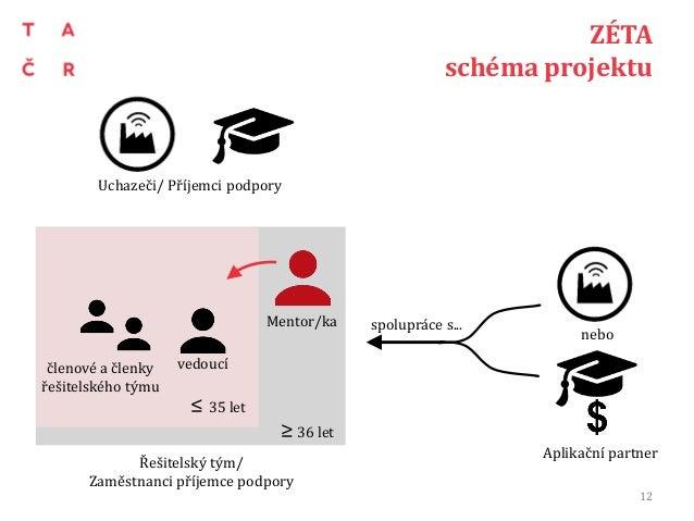 ZÉTA schéma projektu 12 Řešitelský tým/ Zaměstnanci příjemce podpory Aplikační partner Uchazeči/ Příjemci podpory nebo ved...