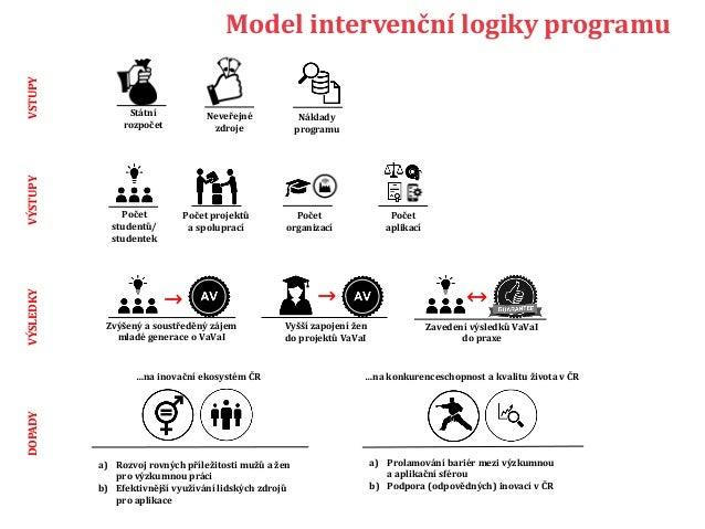 Model intervenční logiky programuVSTUPYVÝSTUPYVÝSLEDKYDOPADY Počet projektů a spoluprací Státní rozpočet Neveřejné zdroje ...