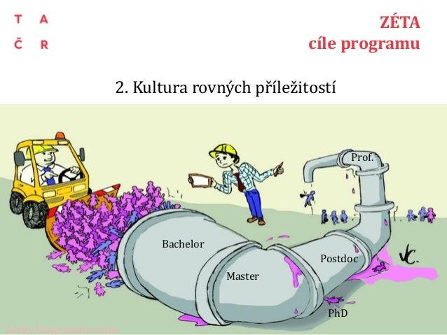 2. Kultura rovných příležitostí 9 ZÉTA cíle programu Bachelor Master PhD Postdoc Prof. Zdroj: blogs.nature.com
