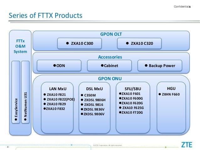 ZTE ISP Solution