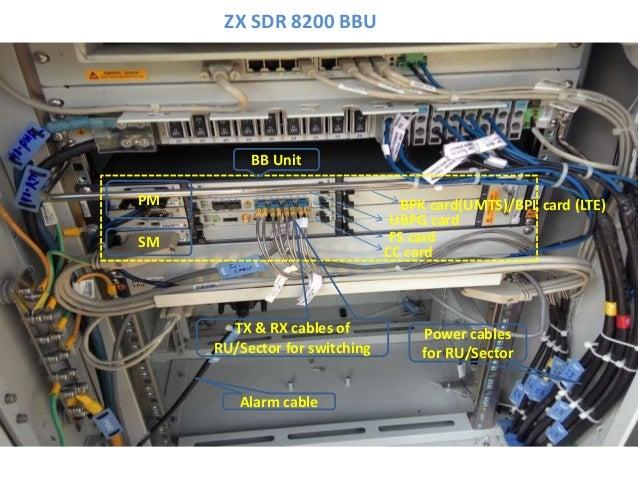 ZX SDR 8200 BBU UBPG card FS card CC card BPK card(UMTS)/BPL card (LTE) BB Unit Power cables for RU/Sector TX & RX cables ...