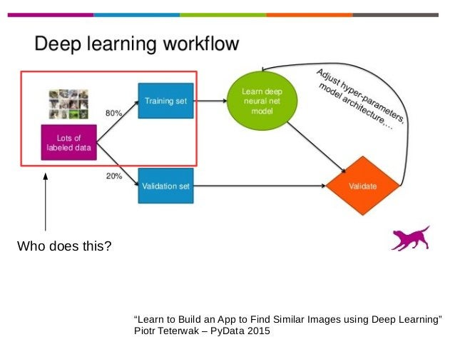 """""""Learn to Build an App to Find Similar Images using Deep Learning"""" Piotr Teterwak – PyData 2015 Who does this?"""