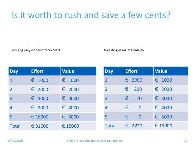 20/09/2019 #AgileTourSophia (par @AgileTourSophia) 19 Is it worth to rush and save a few cents? Day Effort Value 1 € 1000 ...