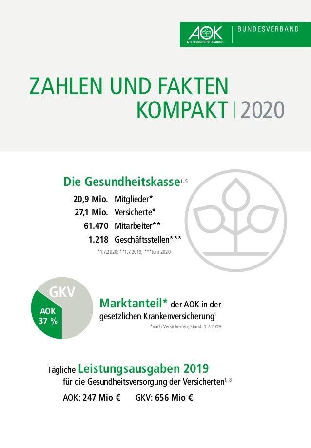 ZAHLEN UND FAKTEN KOMPAKT 2020 Tägliche Leistungsausgaben 2019 für die Gesundheitsversorgung der Versicherten1, 8 AOK: 247...