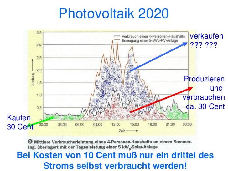 SpeicherungElektrogeräte im eigenen Haus                                                                   PV-Anlage      ...