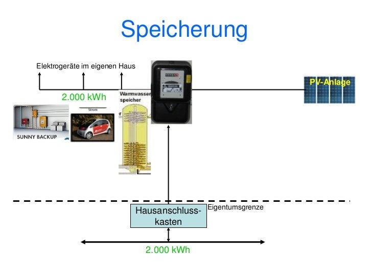 Solarstrom Girokonto 2020Elektrogeräte des Kunden                                                                    PV-An...