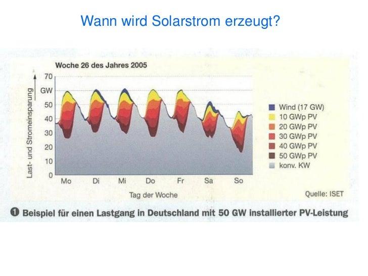 Solarenergie    passt…   auf jedes     DachVielen Dankfür IhreAufmerksamkeit!
