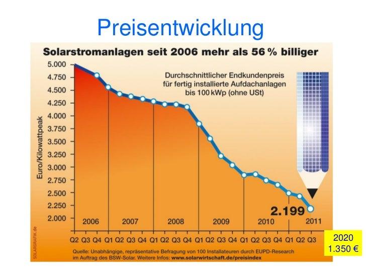 Preisentwicklung                    2020                   1.350 €