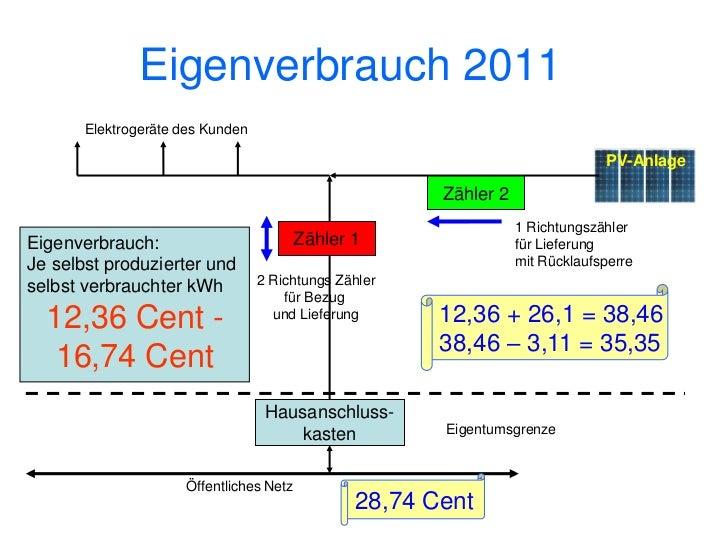Photovoltaik 2020                                          verkaufen                                          ??? ???     ...